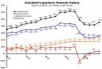 Autodesk Fourth Quarter 2010 Revenue by Quaters