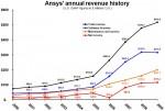 ANSYS Annual Revenue Fourth Quarter 2009