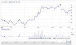geometric stock chart