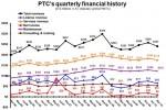 PTC 2Q10 quarterly revenue line chart