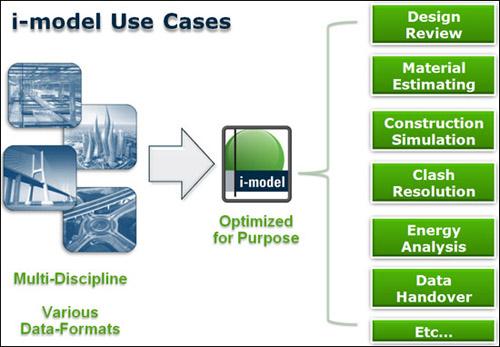 Bentley teams with Adobe for i-Models -- i-Models in 3D PDF