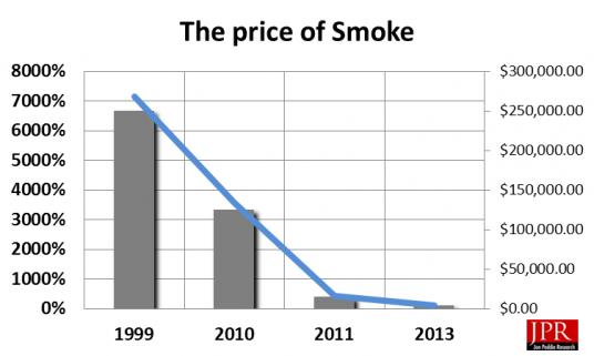 autodesk smoke price