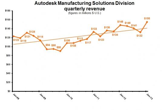 ADSK 4Q13 Manufacturing