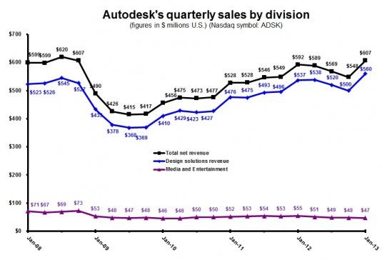ADSK 4Q13 quarterly by business segment