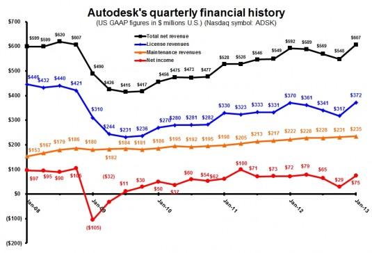ADSK 4Q13 quarterly totals