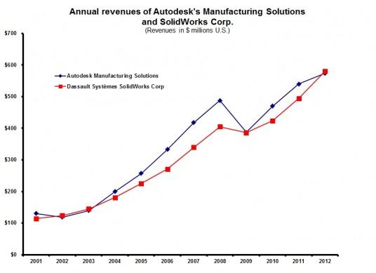 ADSK FY13 MSD vs SolidWorks