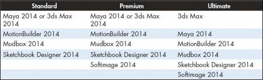 Autodesk M&E suites come in three configurations: Standard, Premium, and Ultimate.