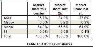 AIB 1Q13 Table 1