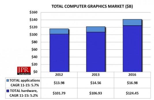 Overall computer graphics market. (Source: JPR)