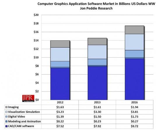 Computer graphics software market. (Source: JPR)