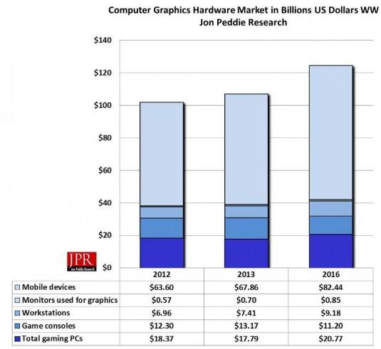 Computer graphics hardware market. (Source: JPR)