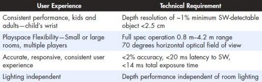 Xbox One Sensor requirements chart