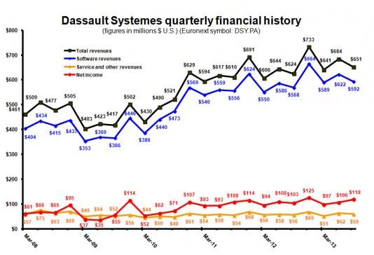 DS Revenue dollars Q313