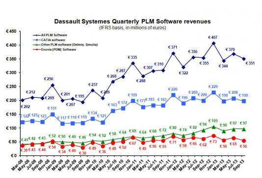 PLM revenue Q313