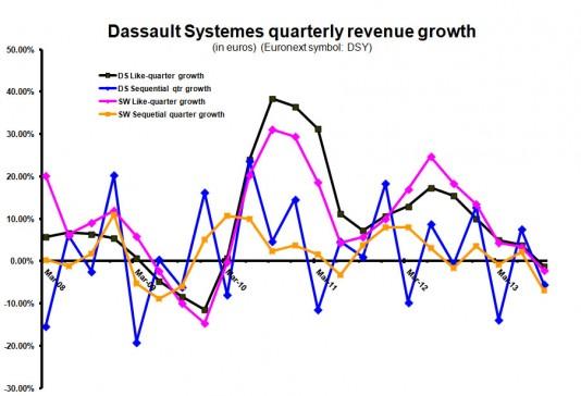 Quarterly growth euros