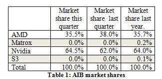 AIB vendor results 3Q13 JPR