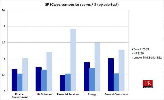 SPECwpc composite scores / $ (Source: Jon Peddie Research)
