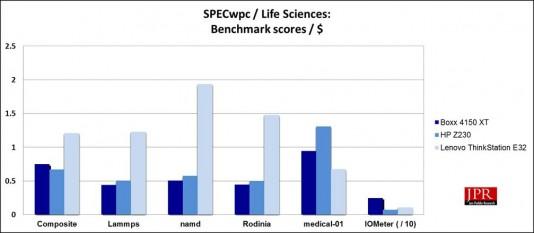 SPECwpc Life Sciences sub-scores / $ (Jon Peddie Research)