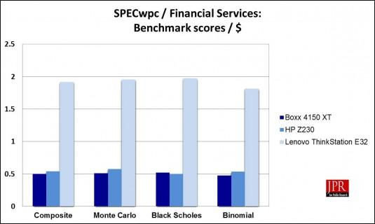 SPECwpc Financial Services sub-scores / $ (Jon Peddie Research)