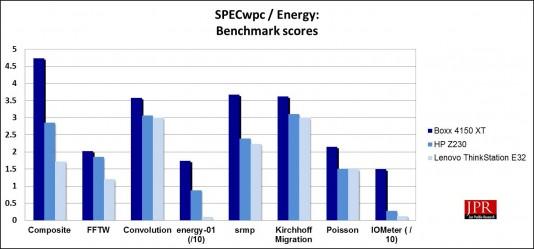 SPECwpc Energy sub-scores (Jon Peddie Research)
