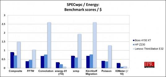 SPECwpc Energy sub-scores / $ (Jon Peddie Research)
