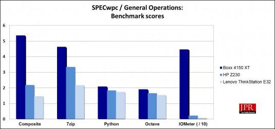 SPECwpc General Operation sub-scores (Jon Peddie Research)