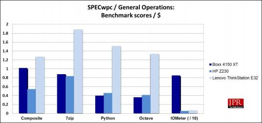 SPECwpc General Operation sub-scores / $ (Jon Peddie Research)