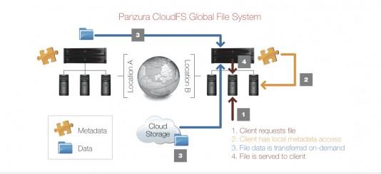 The Panzura CloudFS global file system. (Source: Panzura).