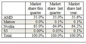 First quarter 2014 add-in board sales chart.