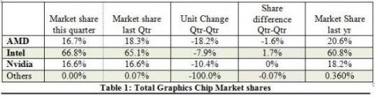 gpu sales chart