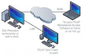 The Dell-Teradici connection. (Source: Dell)