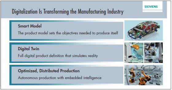 Siemens digitization chart