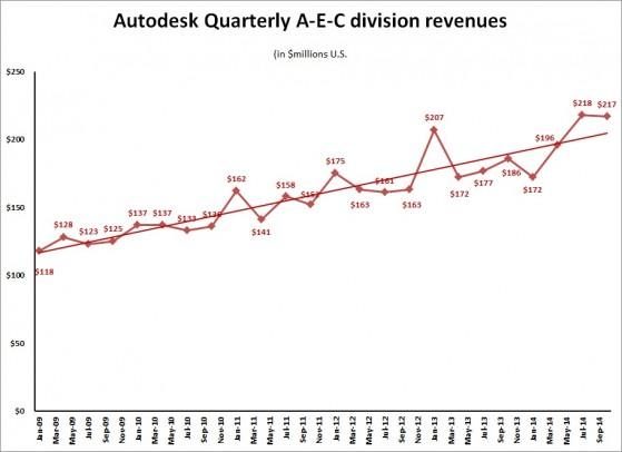 ADSK 3Q15 AEC revenue