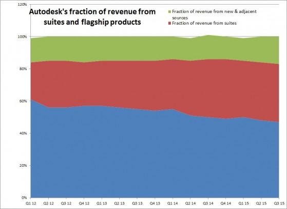 ADSK 3Q15 Suites Fraction