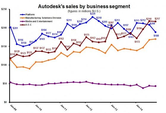 ADSK 3Q15 quarterly by segment