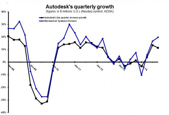 ADSK 3Q15 quarterly growth