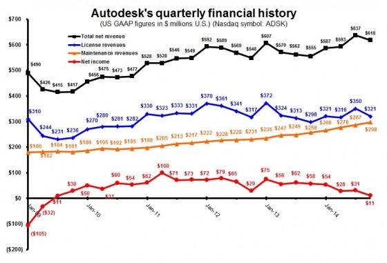 ADSK 3Q15 quarterly totals