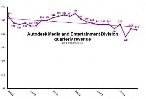 ADSL 3Q15 MandE revenue