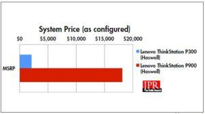 Lenovo ThinkStation P900 configured price, versus previously reviewed P300. (Source: JPR)