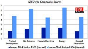 SPECwpc composite scores. (Source: JPR)