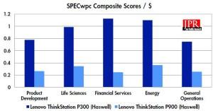 SPECwpc composite scores/$. (Source: JPR)