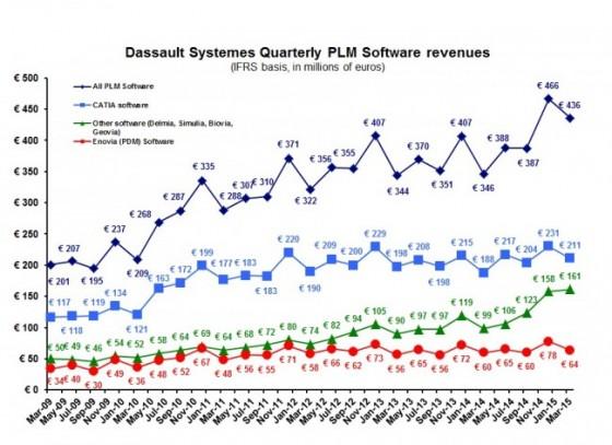 DS 1Q15 PLM software revenues