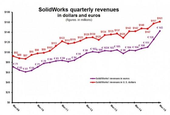 DS 1Q15 SolidWorks revenue