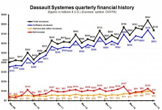DS 1Q15 quarterly Dollars