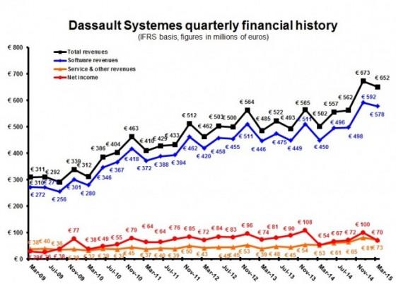 DS 1Q15 quarterly Euros