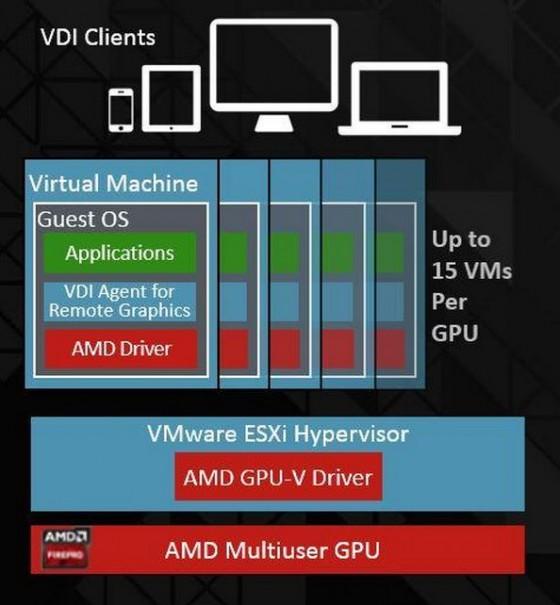 AMD claims world's first hardware-based virtualized GPU