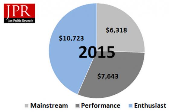 PC Gaming hardware market segments in 2015 (in millions). (Source: JPR)