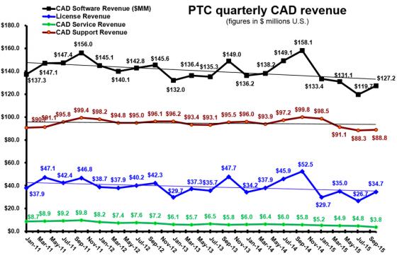 PTC 4Q15 CAD revenue