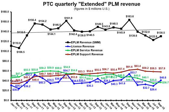 PTC 4Q15 ePLM revenue