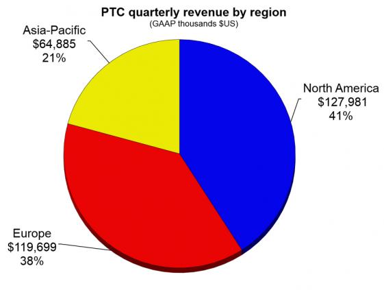 PTC 4Q15 region pie